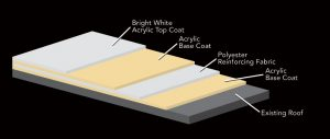 "Fluid Applied ""Cool Roof"" Membrane"